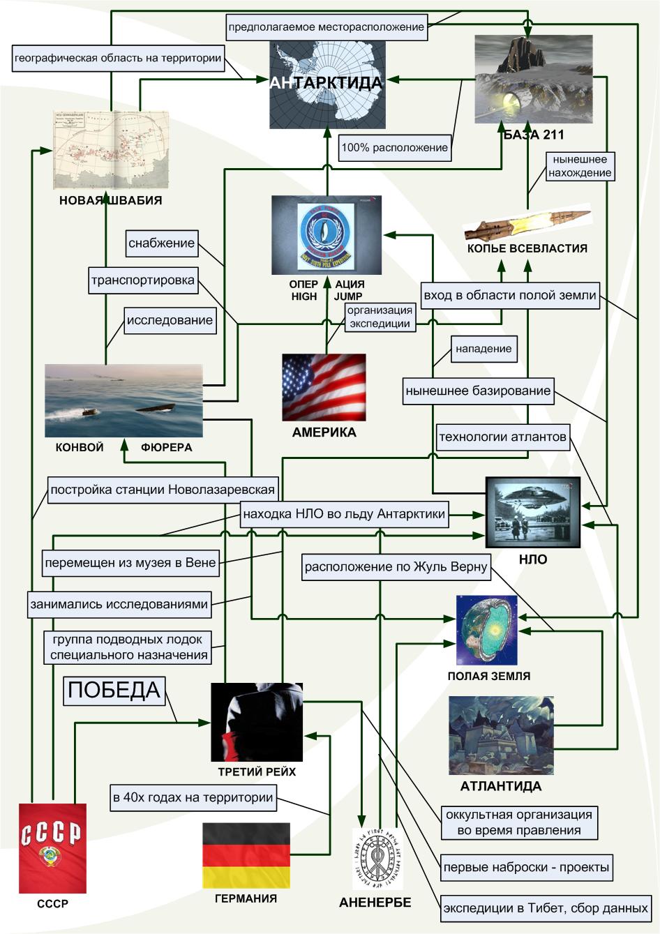 База 211 в инфологических связях с фактами Информационно-логическая (инфологическая) модель предметной области...